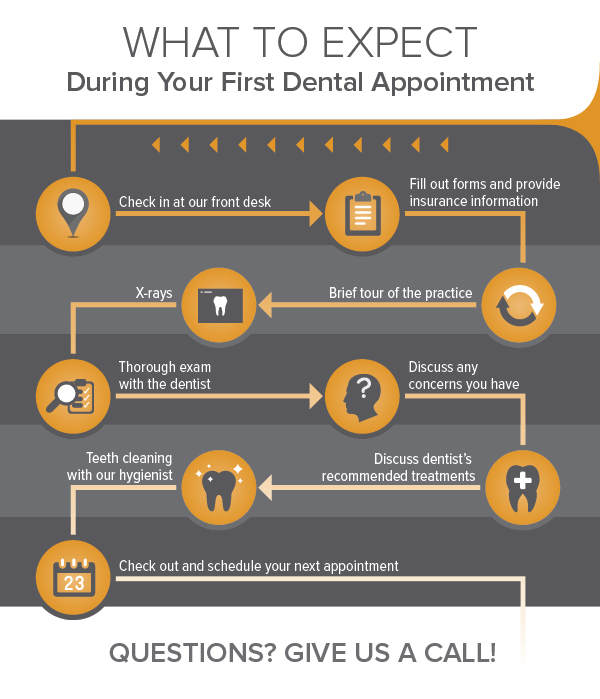 15073 Blog Infographic - First Dental Visit