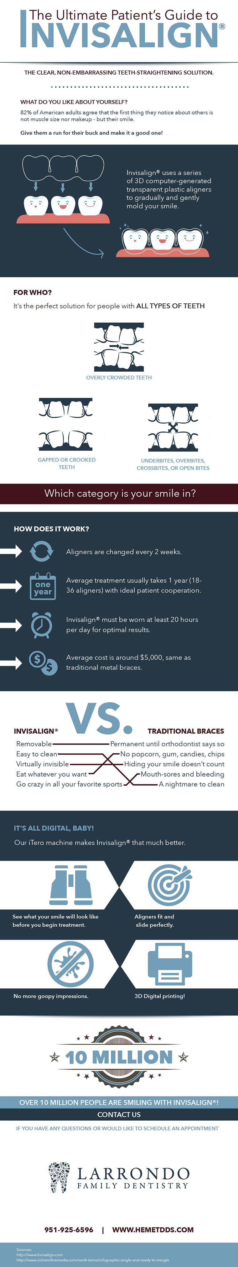 Infographic about Invisalign clear aligners